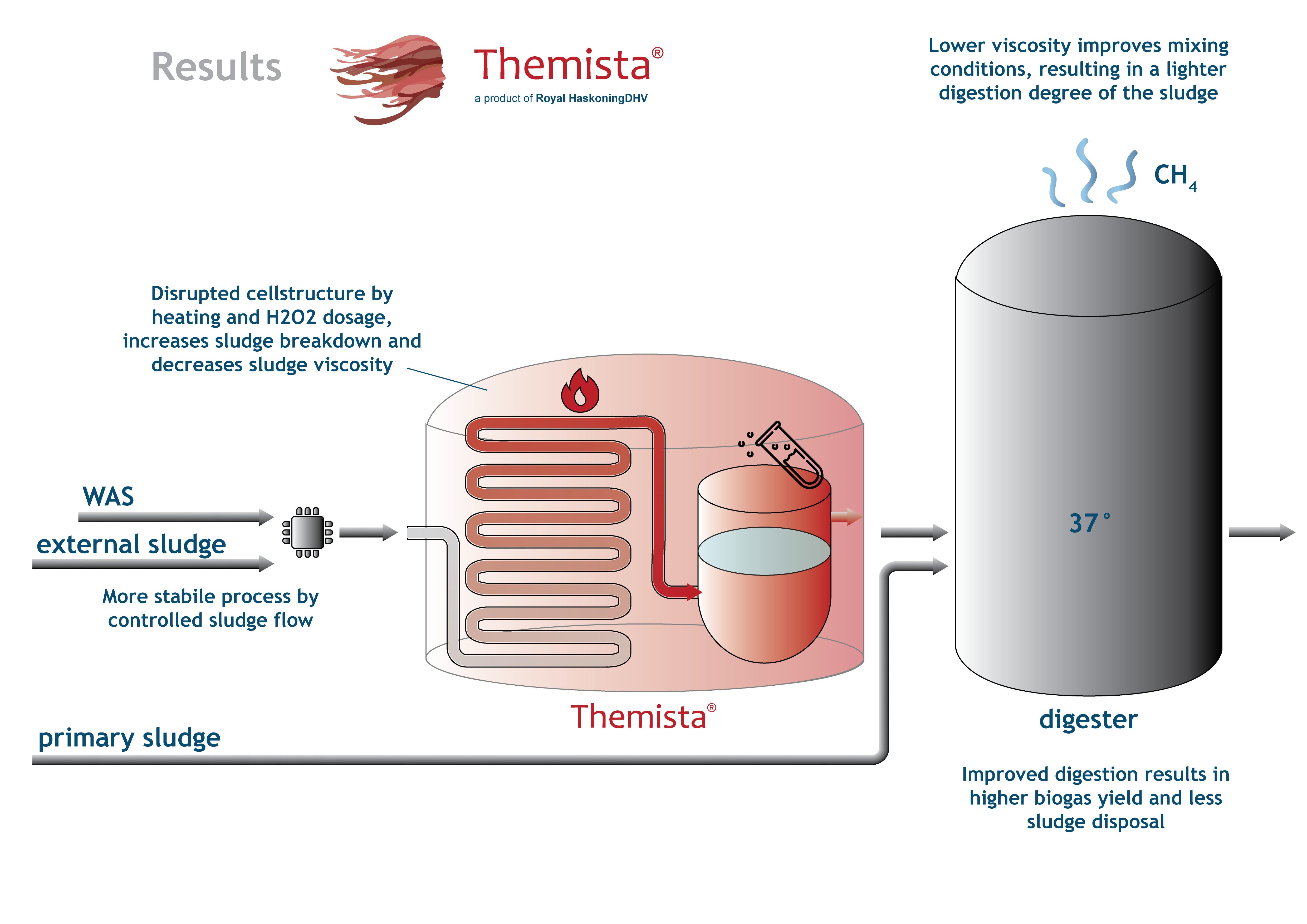 Royal Haskoningdhv Download Biogas Digester Diagram Themista Results V3 01